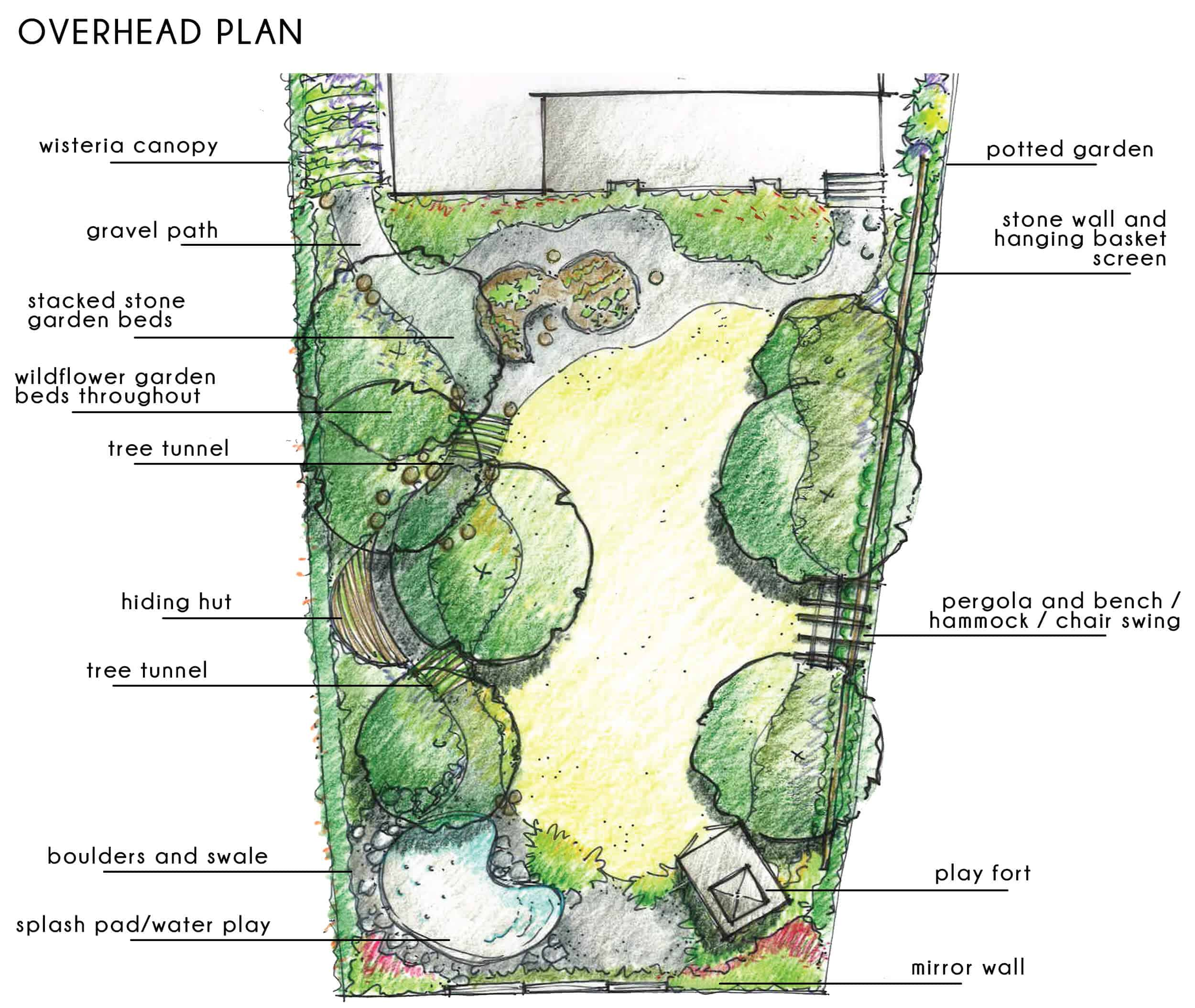Emily-Henderson_Waverly_Modern-English-Cottage_Backyard_Plan-From-Gardener_Overhead-Plan