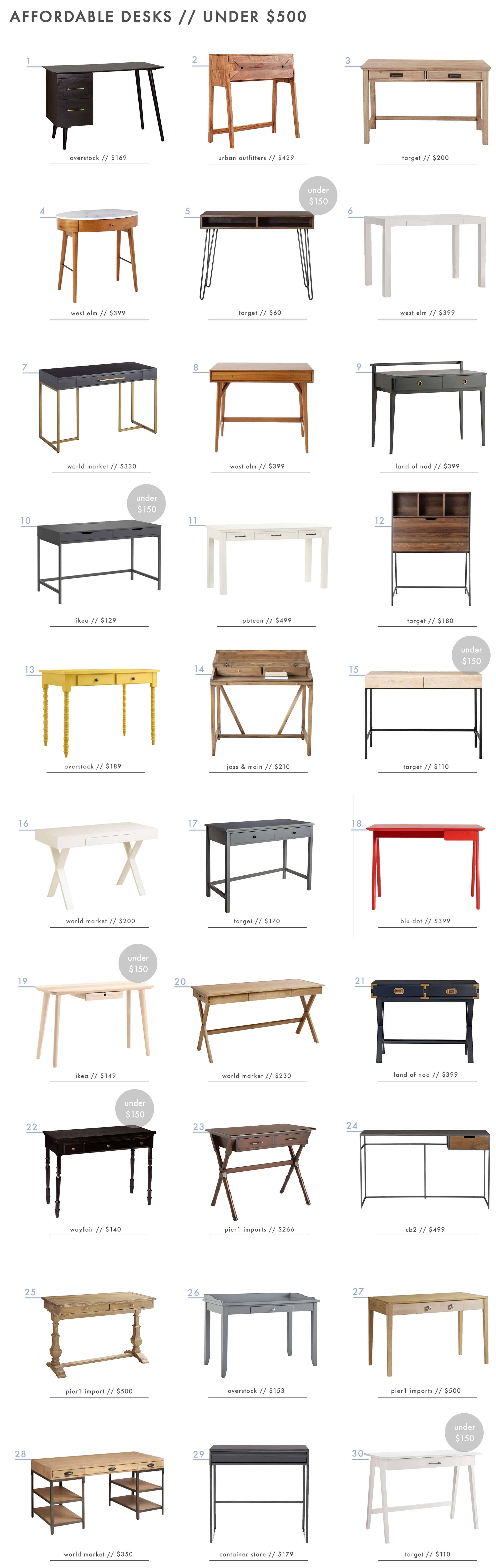 Emily Henderson Home Office Affordable Desks Under 500 Roundup