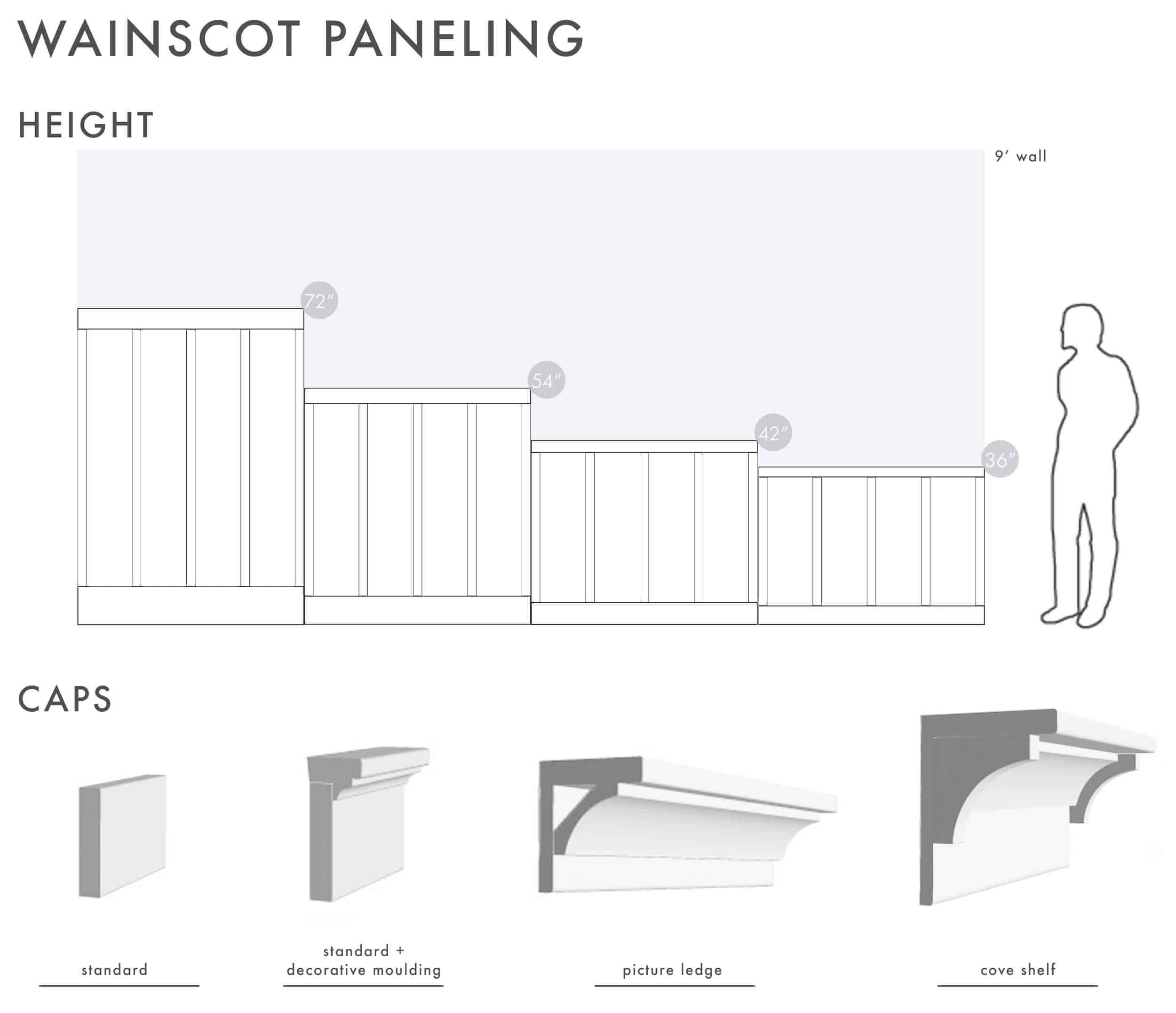 How To Add Character And Charm To Boring Architecture And Houses Wainscot Paneling Infographic
