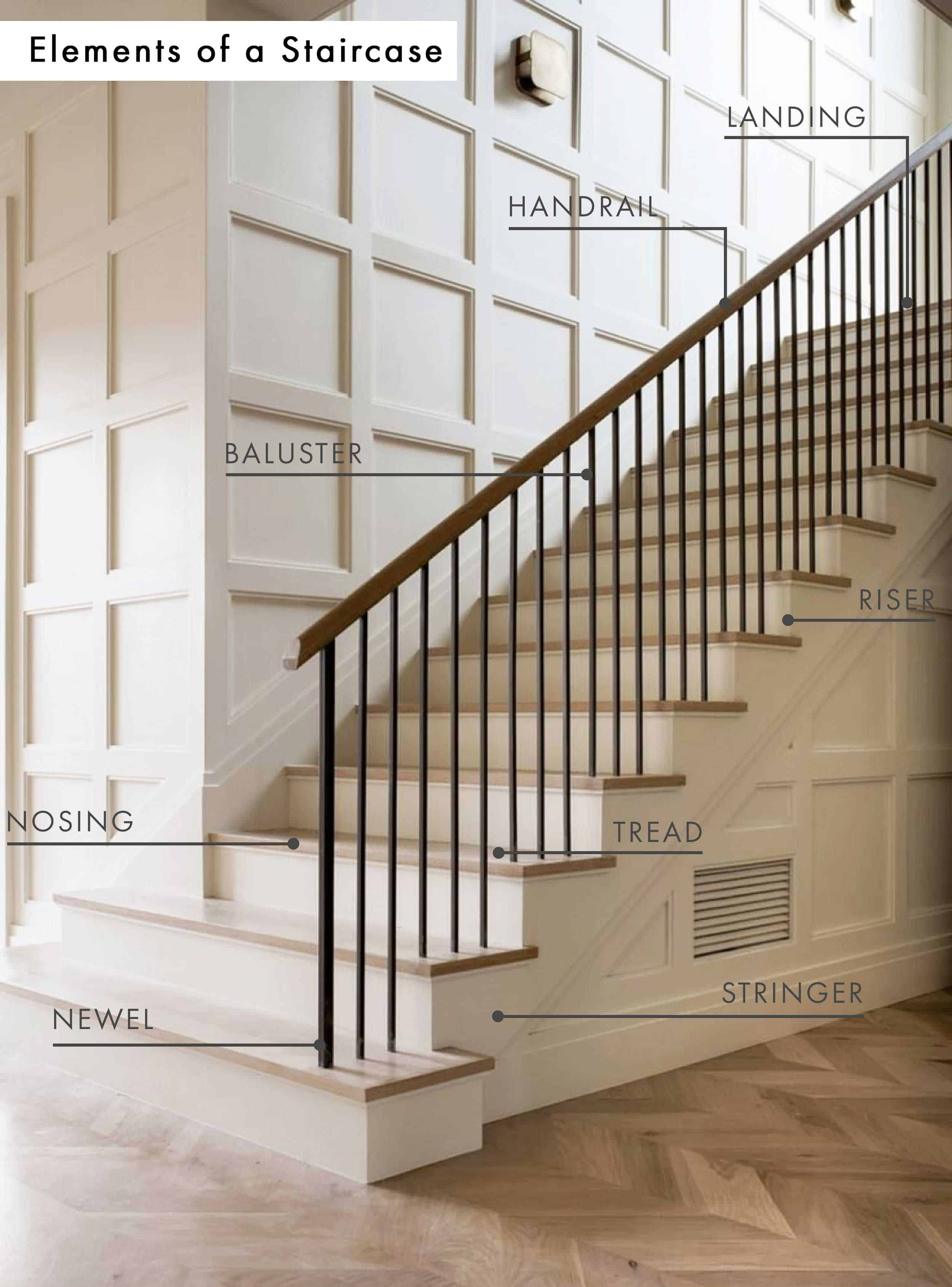 Emily Henderson Mountain Fixer Infographic Elements Of A Staircase