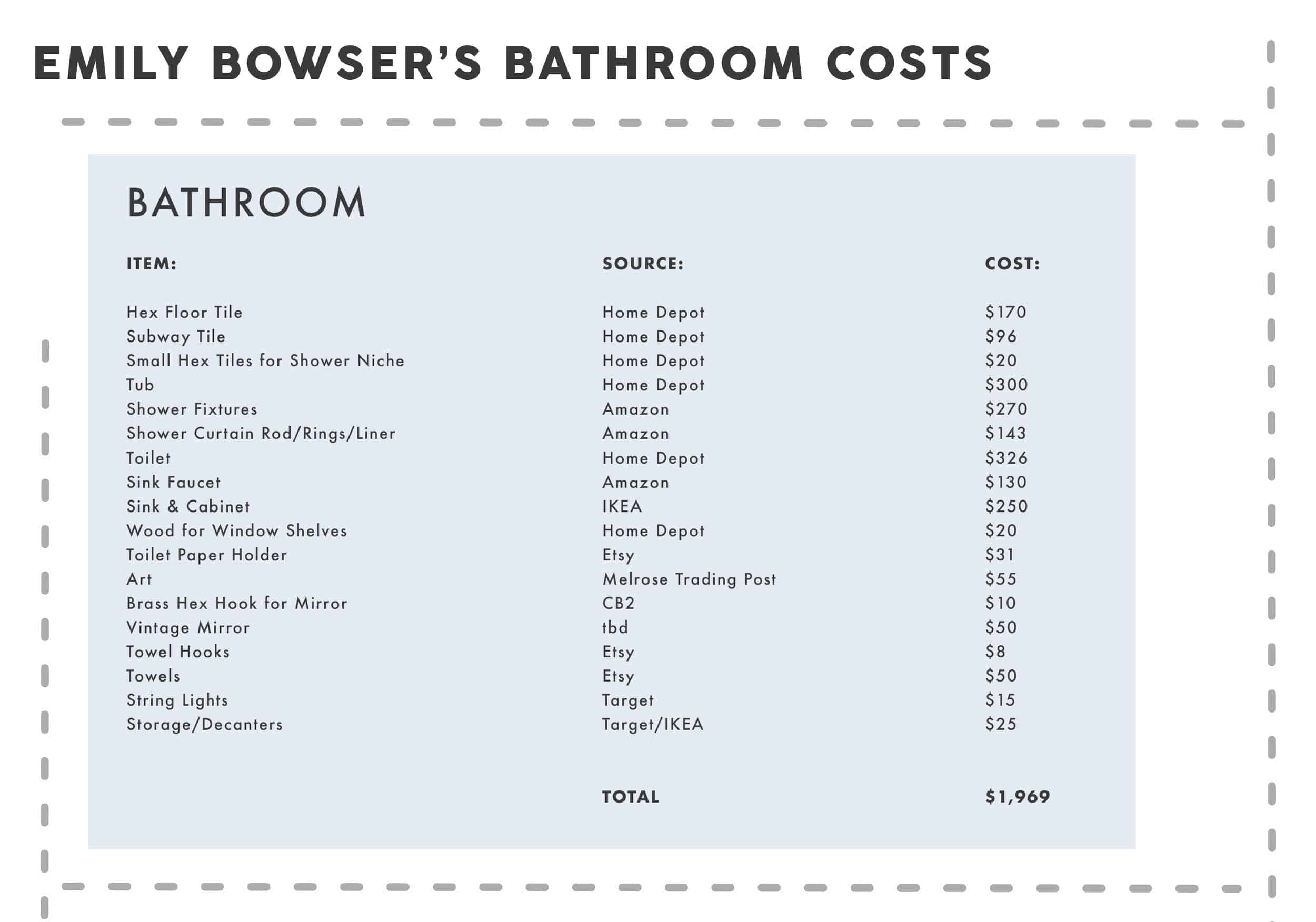 Emily Henderson Bowser Moto Bathroom Costs